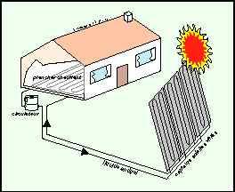 Le plancher solaire avec http energie - Plancher chauffant solaire ...